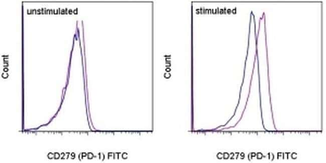 CD279 (PD-1) Mouse anti-Human, FITC, Clone: MIH4, eBioscience ::