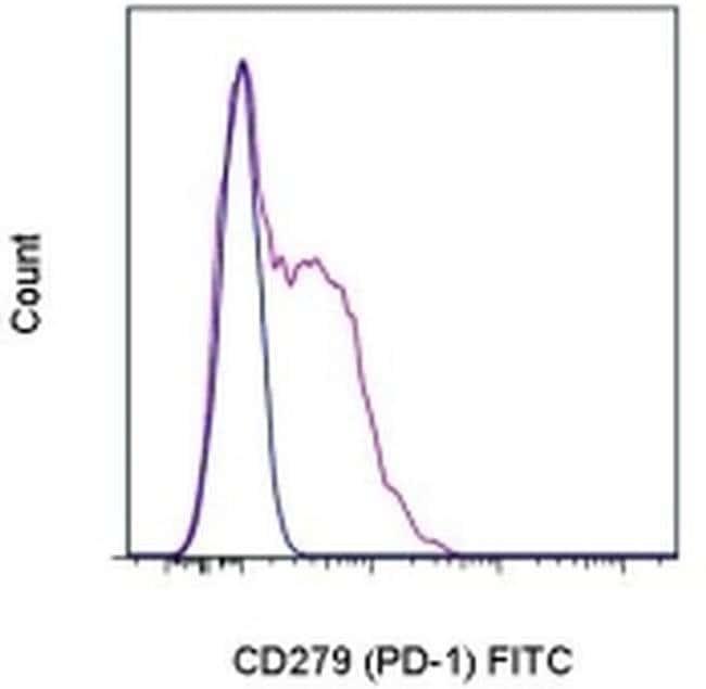 CD279 (PD-1) Rat anti-Mouse, FITC, Clone: RMP1-30, eBioscience ::