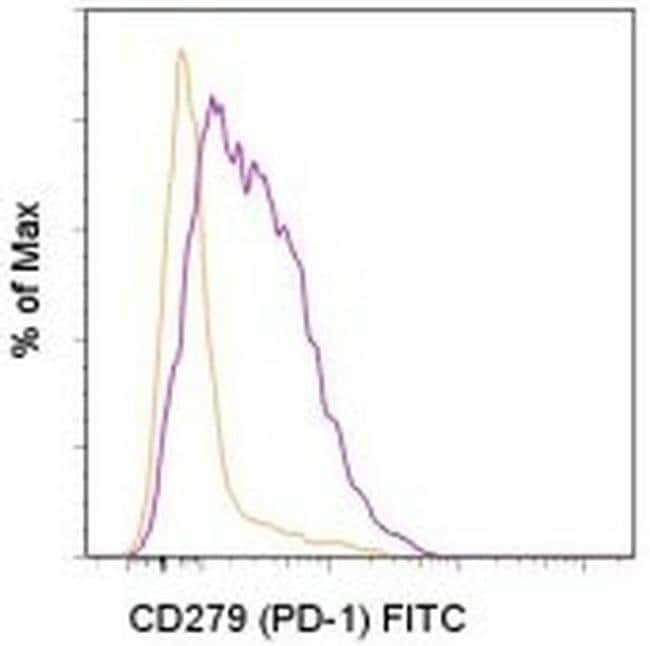 CD279 (PD-1) Armenian Hamster anti-Mouse, FITC, Clone: J43, eBioscience™ 100 μg; FITC CD279 (PD-1) Armenian Hamster anti-Mouse, FITC, Clone: J43, eBioscience™