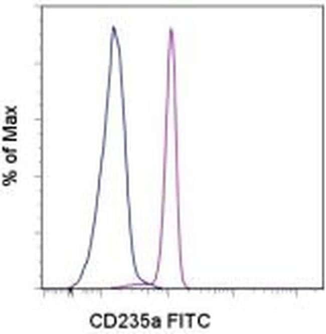 CD235a (Glycophorin A) Mouse anti-Human, FITC, Clone: HIR2 (GA-R2), eBioscience™ 25 μg; FITC CD235a (Glycophorin A) Mouse anti-Human, FITC, Clone: HIR2 (GA-R2), eBioscience™