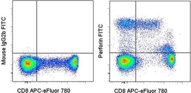 Perforin Mouse anti-Human, Porcine, FITC, Clone: dG9 (delta G9), eBioscience