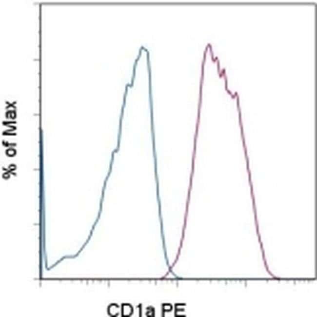 CD1a Mouse anti-Human, PE, Clone: SK9, eBioscience™ 100 Tests; PE CD1a Mouse anti-Human, PE, Clone: SK9, eBioscience™