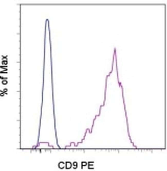 CD9 Mouse anti-Human, PE, Clone: eBioSN4 (SN4 C3-3A2), eBioscience ::