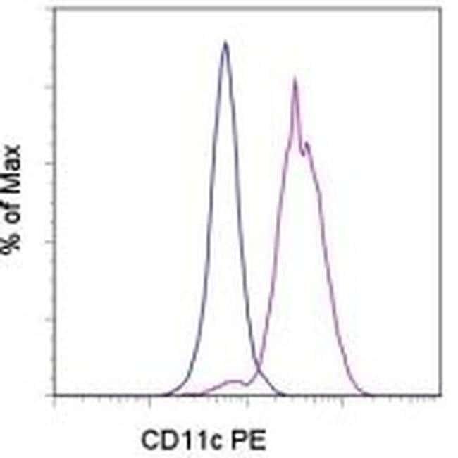 CD11c Mouse anti-Human, PE, Clone: 3.9, eBioscience ::