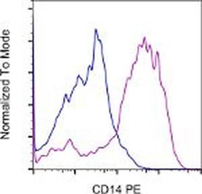 CD14 Rat anti-Mouse, PE, Clone: Sa2-8, eBioscience™ 50 μg; PE CD14 Rat anti-Mouse, PE, Clone: Sa2-8, eBioscience™
