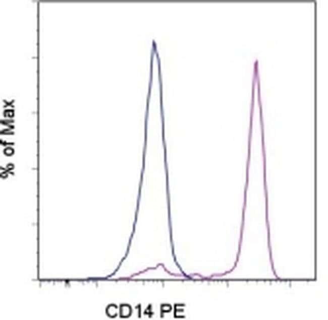 CD14 Mouse anti-Human, PE, Clone: 61D3, eBioscience™ 25 Tests; PE CD14 Mouse anti-Human, PE, Clone: 61D3, eBioscience™