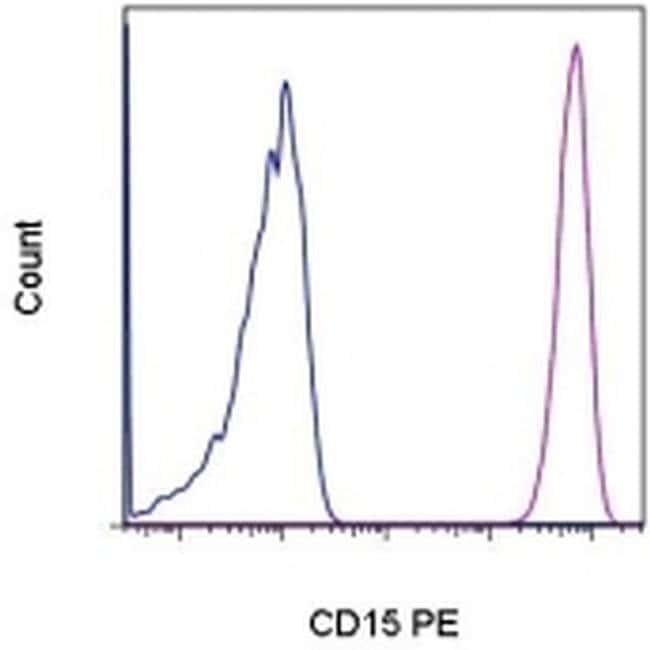 CD15 Mouse anti-Human, PE, Clone: HI98, eBioscience™ 100 Tests; PE Primary Antibodies CD11 to CD15