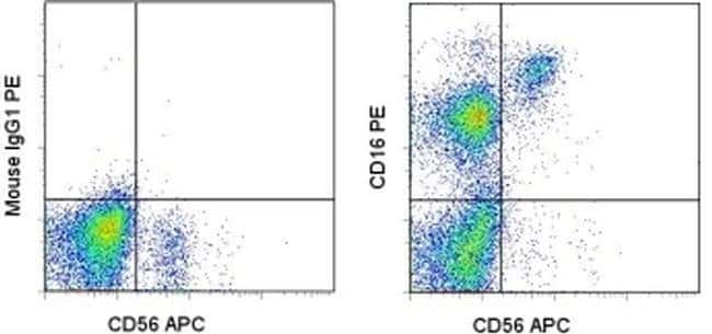 CD16 Mouse anti-Human, PE, Clone: B73.1, eBioscience™ 100 Tests; PE CD16 Mouse anti-Human, PE, Clone: B73.1, eBioscience™