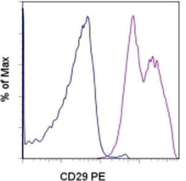 CD29 (Integrin beta 1) Mouse anti-Human, PE, Clone: TS2/16, eBioscience™: Primary Antibodies - Alphabetical Primary Antibodies