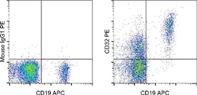 CD32 Mouse anti-Human, PE, Clone: 6C4 (CD32), eBioscience ::