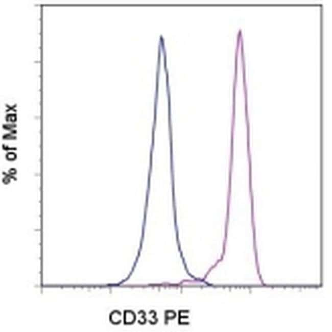 CD33 Mouse anti-Human, PE, Clone: WM-53 (WM53), eBioscience™ 25 Tests; PE CD33 Mouse anti-Human, PE, Clone: WM-53 (WM53), eBioscience™