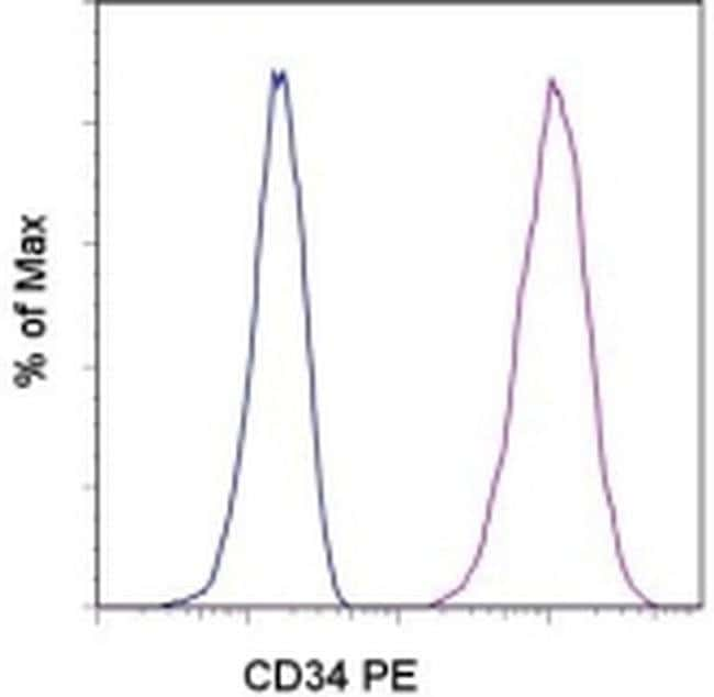 CD34 Mouse anti-Canine, PE, Clone: 1H6, eBioscience ::