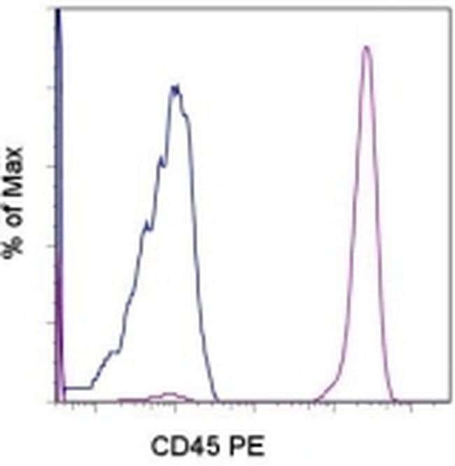 CD45 Mouse anti-Human, PE, Clone: HI30, eBioscience ::