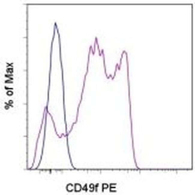 CD49f (Integrin alpha 6) Rat anti-Human, Mouse, PE, Clone: eBioGoH3 (GoH3), eBioscience™ 50 μg; PE CD49f (Integrin alpha 6) Rat anti-Human, Mouse, PE, Clone: eBioGoH3 (GoH3), eBioscience™
