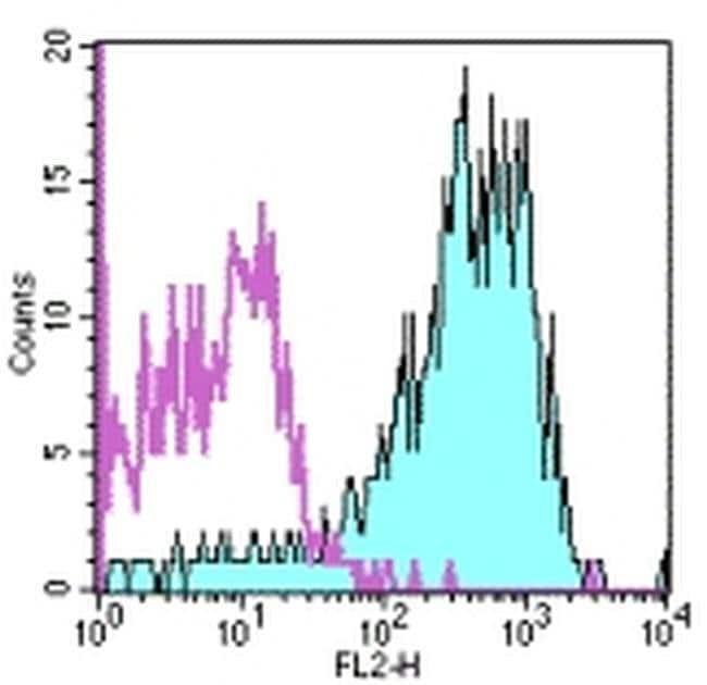 CD49d (Integrin alpha 4) Mouse anti-Human, PE, Clone: 9F10, eBioscience™ 25 Tests; PE CD49d (Integrin alpha 4) Mouse anti-Human, PE, Clone: 9F10, eBioscience™