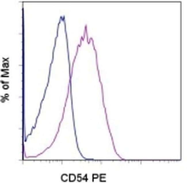 CD54 (ICAM-1) Mouse anti-Human, PE, Clone: HA58, eBioscience™ 100 Tests; PE CD54 (ICAM-1) Mouse anti-Human, PE, Clone: HA58, eBioscience™