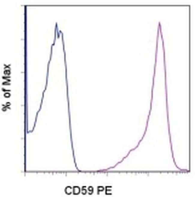 CD59 (Protectin) Mouse anti-Human, PE, Clone: OV9A2, eBioscience™ 100 Tests; PE CD59 (Protectin) Mouse anti-Human, PE, Clone: OV9A2, eBioscience™