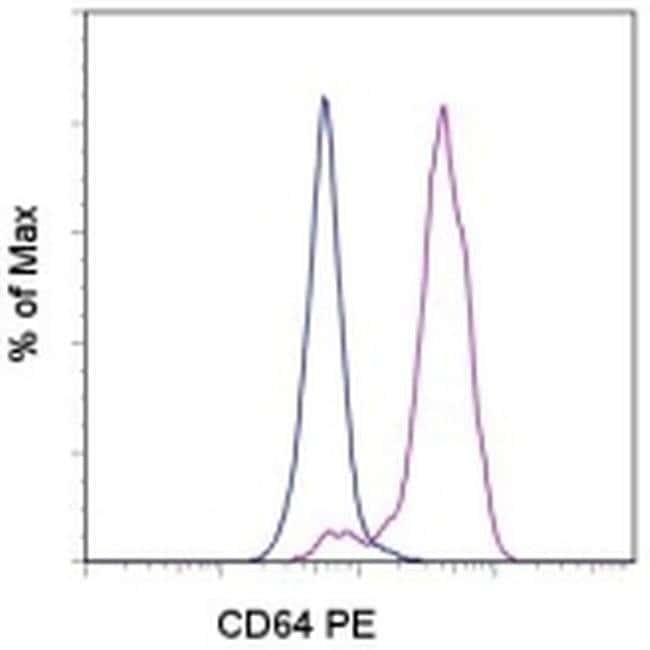 CD64 (Fc gamma Receptor 1) Mouse anti-Human, PE, Clone: 10.1, eBioscience