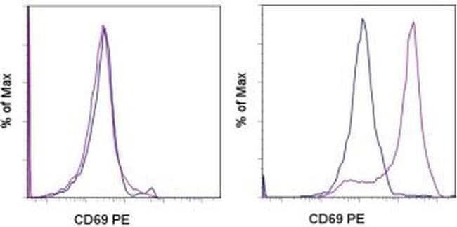 CD69 Armenian Hamster anti-Mouse, PE, Clone: H1.2F3, eBioscience™ 50 μg; PE CD69 Armenian Hamster anti-Mouse, PE, Clone: H1.2F3, eBioscience™