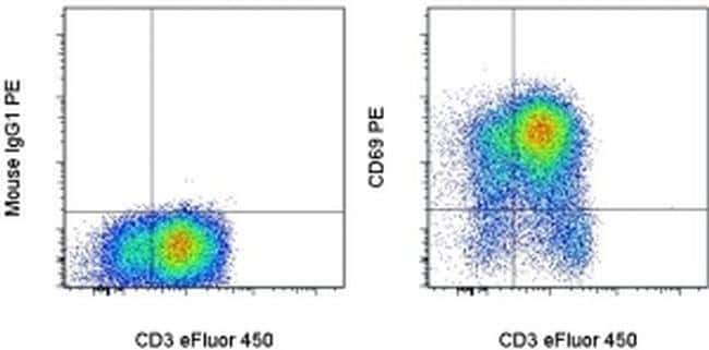 CD69 Mouse anti-Human, PE, Clone: FN50, eBioscience™: Primary Antibodies - Alphabetical Primary Antibodies