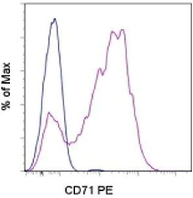 CD71 (Transferrin Receptor) Mouse anti-Human, PE, Clone: OKT9 (OKT-9),