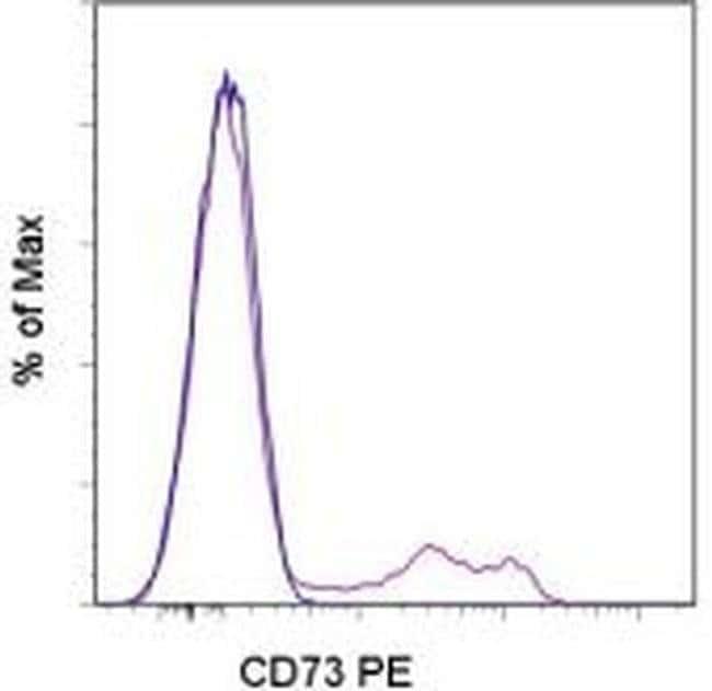 CD73 Mouse anti-Human, PE, Clone: AD2, eBioscience™ 100 Tests; PE CD73 Mouse anti-Human, PE, Clone: AD2, eBioscience™