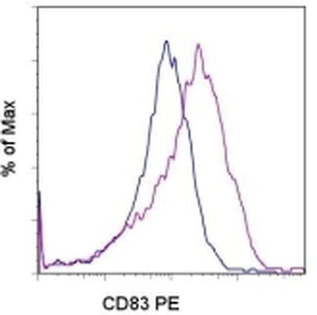 CD83 Rat anti-Mouse, PE, Clone: Michel-17 (Michel17), eBioscience™ 100 μg; PE CD83 Rat anti-Mouse, PE, Clone: Michel-17 (Michel17), eBioscience™