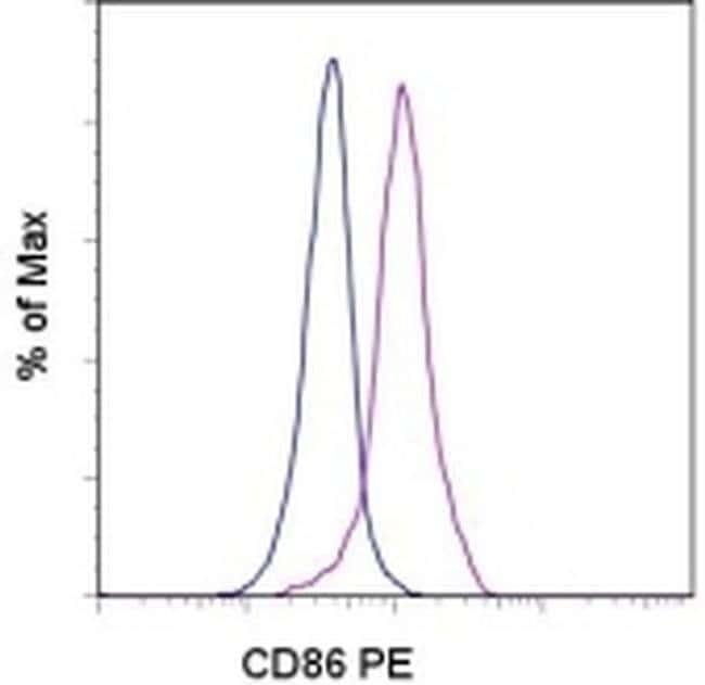 CD86 (B7-2) Mouse anti-Human, PE, Clone: IT2.2, eBioscience ::