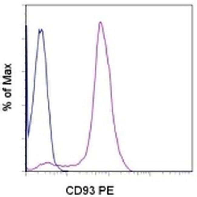 CD93 (AA4.1) Mouse anti-Human, PE, Clone: R3, eBioscience  100 Tests; PE
