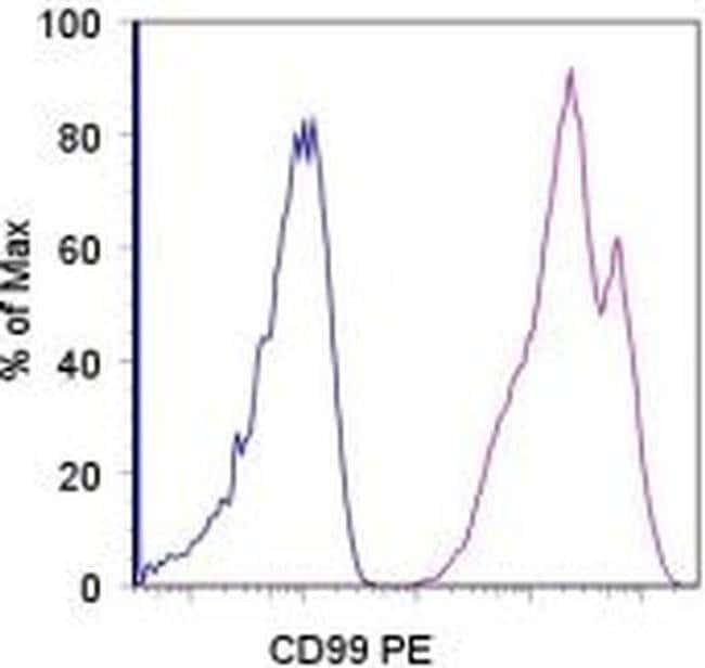CD99 Mouse anti-Human, PE, Clone: 3B2/TA8, eBioscience™ 25 Tests; PE CD99 Mouse anti-Human, PE, Clone: 3B2/TA8, eBioscience™