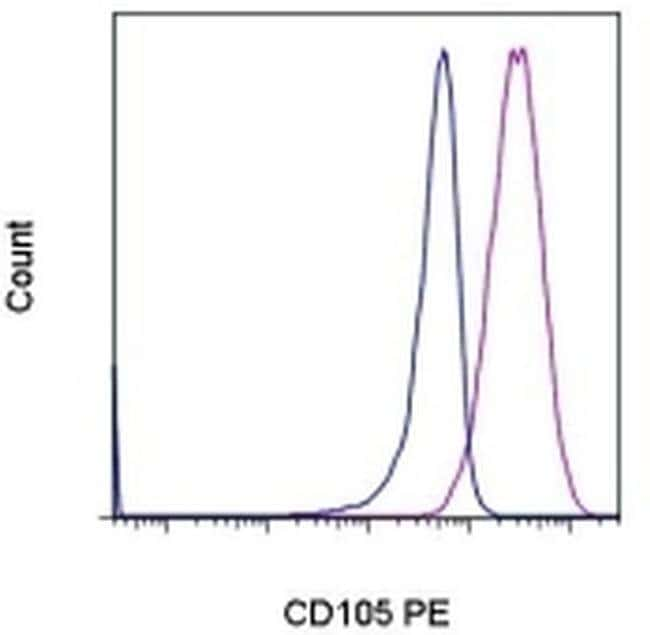 CD105 (Endoglin) Mouse anti-Human, PE, Clone: SN6, eBioscience  25 Tests;