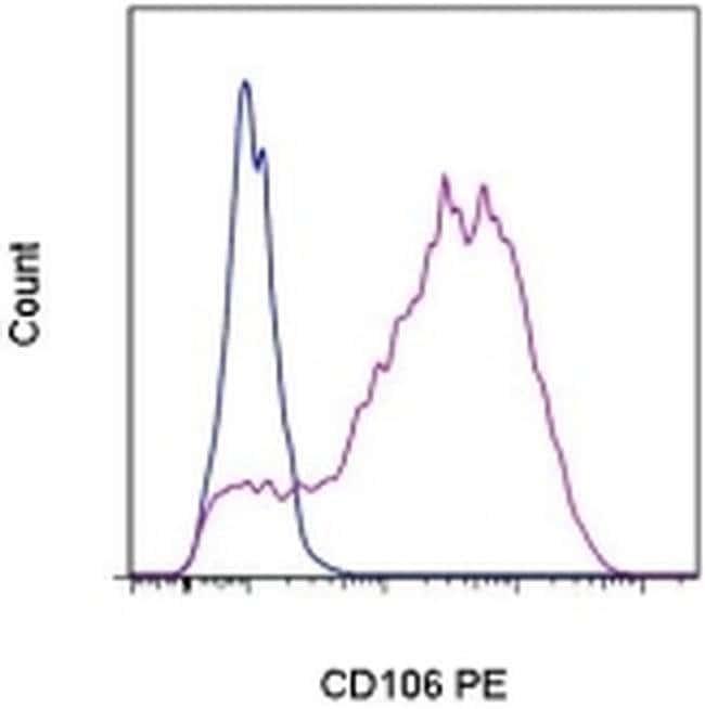 CD106 (VCAM-1) Mouse anti-Human, PE, Clone: STA, eBioscience ::