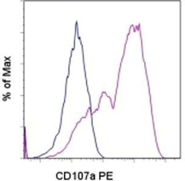 CD107a (LAMP-1) Rat anti-Mouse, PE, Clone: eBio1D4B (1D4B), eBioscience™ 50 μg; PE CD107a (LAMP-1) Rat anti-Mouse, PE, Clone: eBio1D4B (1D4B), eBioscience™