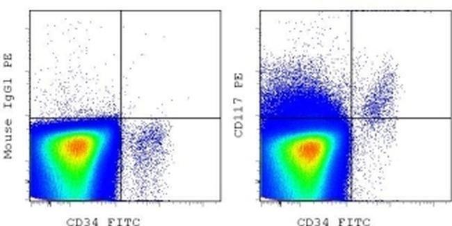 CD117 (c-Kit) Mouse anti-Human, PE, Clone: 104D2, eBioscience ::