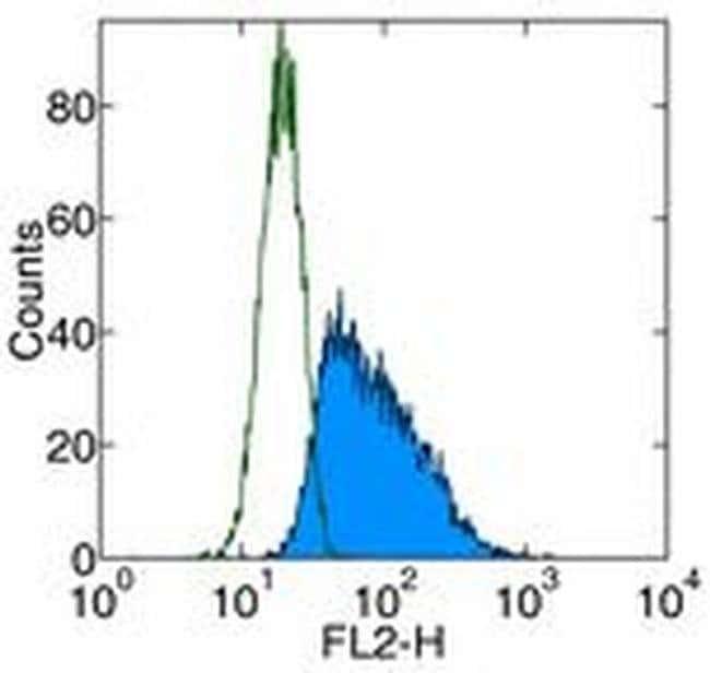 CD117 (c-Kit) Mouse anti-Human, PE, Clone: YB5.B8, eBioscience  100 Tests;