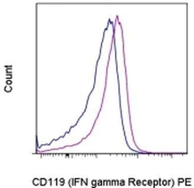 CD119 (IFN gamma Receptor 1) Armenian Hamster anti-Mouse, PE, Clone: 2E2,