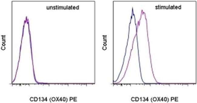CD134 (OX40) Rat anti-Mouse, PE, Clone: OX-86, eBioscience ::