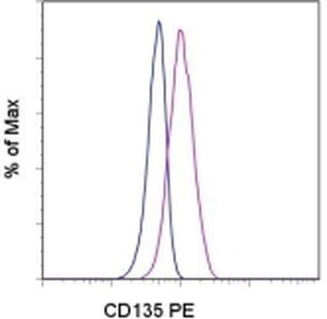 CD135 (Flt3) Mouse anti-Human, PE, Clone: BV10A4H2, eBioscience  100 Tests;