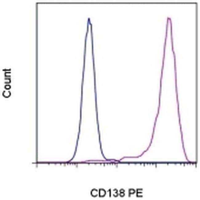 CD138 (Syndecan-1) Mouse anti-Human, PE, Clone: DL-101, eBioscience™ 25 Tests; PE CD138 (Syndecan-1) Mouse anti-Human, PE, Clone: DL-101, eBioscience™