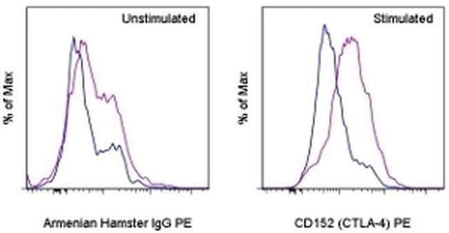 CD152 (CTLA-4) Armenian Hamster anti-Mouse, PE, Clone: UC10-4B9, eBioscience™ 50 μg; PE CD152 (CTLA-4) Armenian Hamster anti-Mouse, PE, Clone: UC10-4B9, eBioscience™