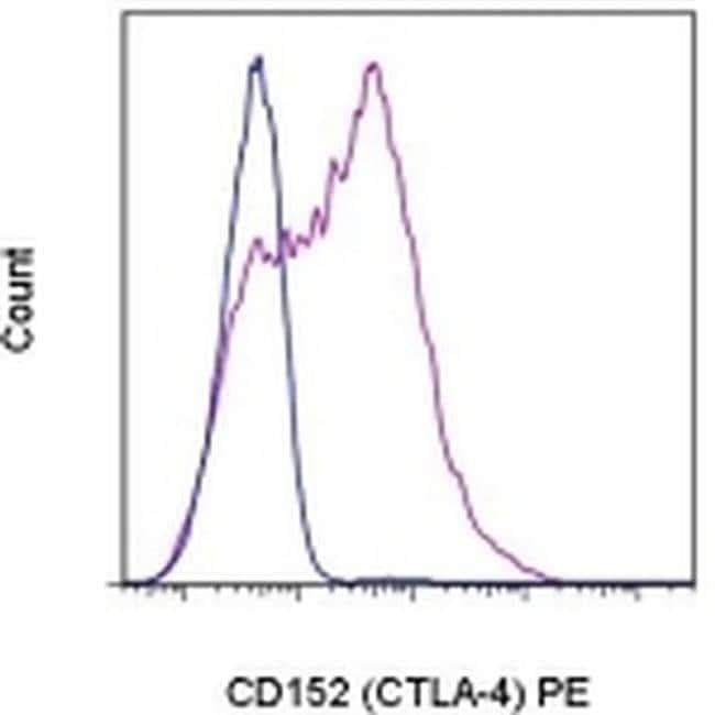 CD152 (CTLA-4) Mouse anti-Human, Rhesus Monkey, PE, Clone: 14D3, eBioscience™ 100 Tests; PE CD152 (CTLA-4) Mouse anti-Human, Rhesus Monkey, PE, Clone: 14D3, eBioscience™