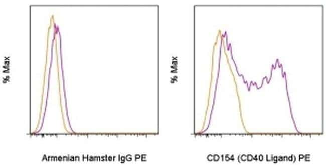 CD154 (CD40 Ligand) Armenian Hamster anti-Mouse, PE, Clone: MR1, eBioscience
