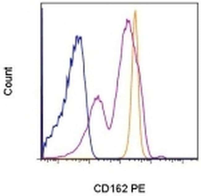 CD162 (PSGL-1) Mouse anti-Human, PE, Clone: FLEG, eBioscience™ 100 Tests; PE CD162 (PSGL-1) Mouse anti-Human, PE, Clone: FLEG, eBioscience™