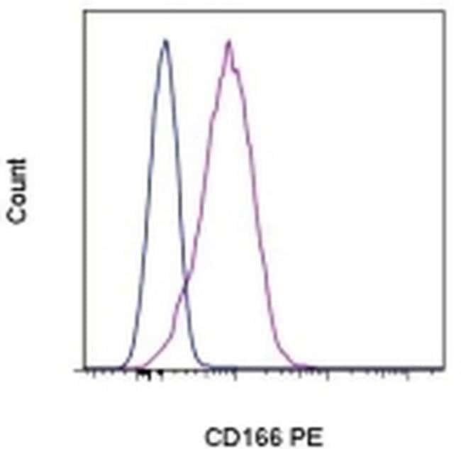 CD166 (ALCAM) Mouse anti-Human, PE, Clone: 3A6, eBioscience™ 100 Tests; PE CD166 (ALCAM) Mouse anti-Human, PE, Clone: 3A6, eBioscience™