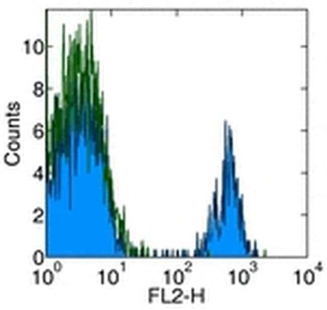 CD180 (RP105) Mouse anti-Human, PE, Clone: MHR73-11, eBioscience™ 100 Tests; PE CD180 (RP105) Mouse anti-Human, PE, Clone: MHR73-11, eBioscience™