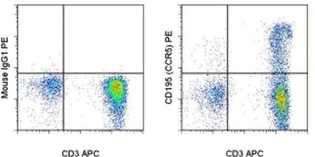 CD195 (CCR5) Mouse anti-Human, PE, Clone: NP-6G4, eBioscience™ 25 Tests; PE CD195 (CCR5) Mouse anti-Human, PE, Clone: NP-6G4, eBioscience™