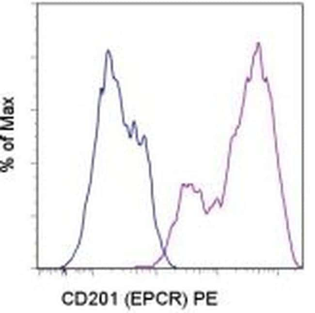 CD201 (EPCR) Rat anti-Mouse, PE, Clone: eBio1560 (1560), eBioscience™ 100 μg; PE CD201 (EPCR) Rat anti-Mouse, PE, Clone: eBio1560 (1560), eBioscience™