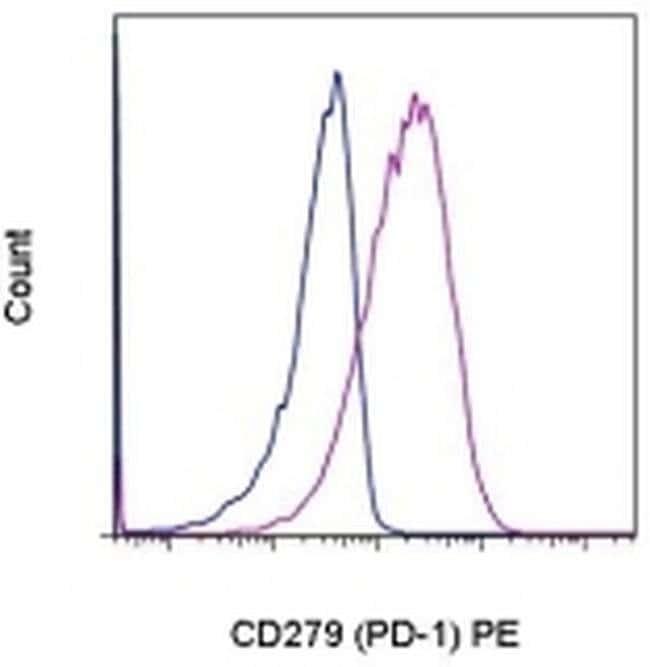 CD279 (PD-1) Mouse anti-Human, Rhesus Monkey, PE, Clone: eBioJ105 (J105), eBioscience™ 100 Tests; PE CD279 (PD-1) Mouse anti-Human, Rhesus Monkey, PE, Clone: eBioJ105 (J105), eBioscience™