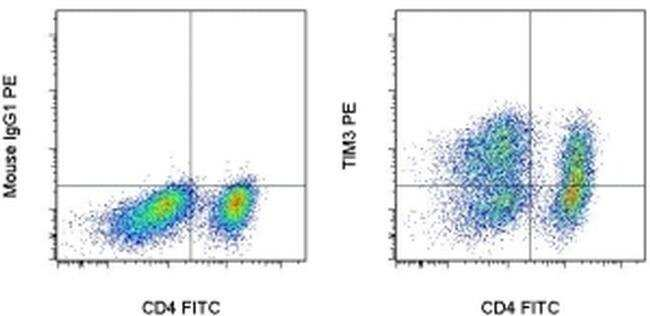 CD366 (TIM3) Mouse anti-Human, PE, Clone: F38-2E2, eBioscience™ 100 Tests; PE CD366 (TIM3) Mouse anti-Human, PE, Clone: F38-2E2, eBioscience™
