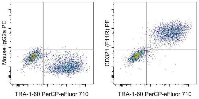 CD321 (F11R) Mouse anti-Human, PE, Clone: CSTEM27, eBioscience 100 Tests;